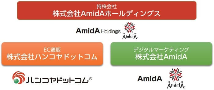 AmidAホールディングス グループ