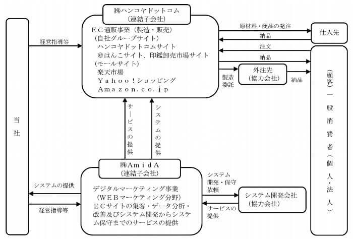 AmidAホールディングス 事業系統図