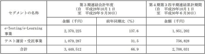EduLab 事業別売上高