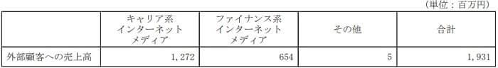 ポート株式会社 サービス別売上高
