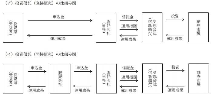 レオスキャピタル IPO 販売方式