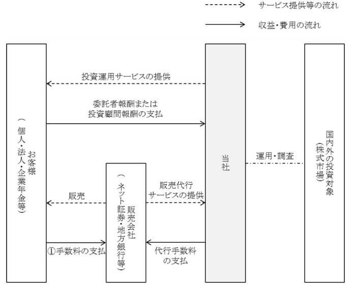 レオスキャピタルワークス 事業系統図