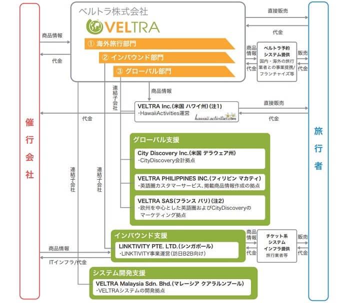 ベルトラ IPO 事業系統図