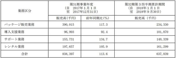 リンク IPO 事業別売上高