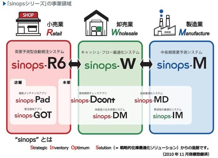 リンク IPO sinops(シノプス)