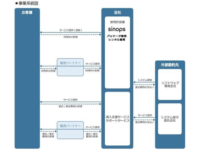 リンク 事業系統図