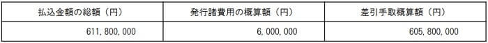テノ.ホールディングス 調達資金