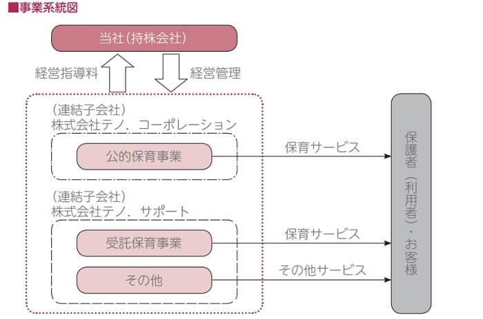 テノ.ホールディングス 事業系統図