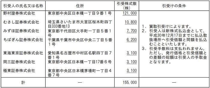 田中建設工業 IPO 割当株数