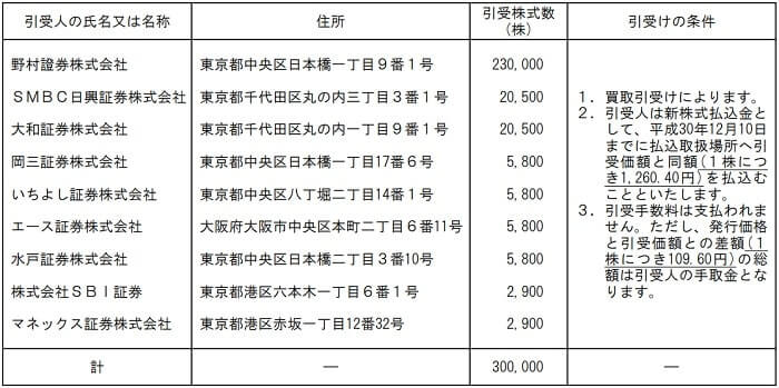 アルー IPO 割当株数