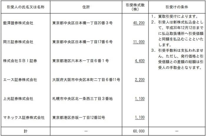 FUJIジャパン 割当株