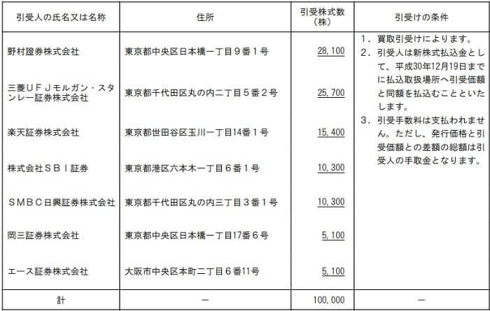 AmidA IPO 割当株数