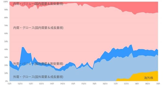 ひふみプラス 投資信託 銘柄比率