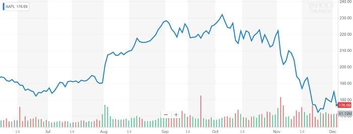 アップル 株価チャート