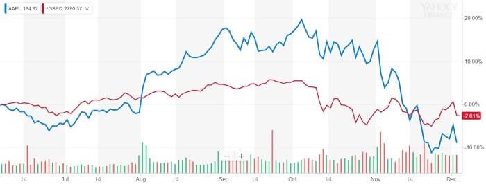 アップル 株価比較チャート