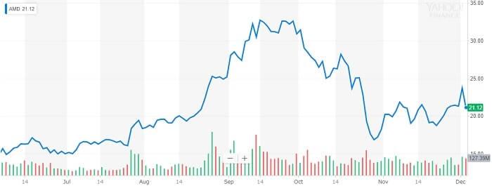 AMD 株価チャート