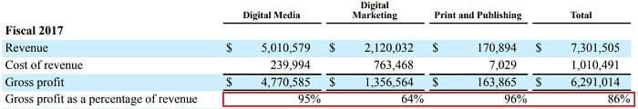 アドビシステムズ 事業別売上高と利益