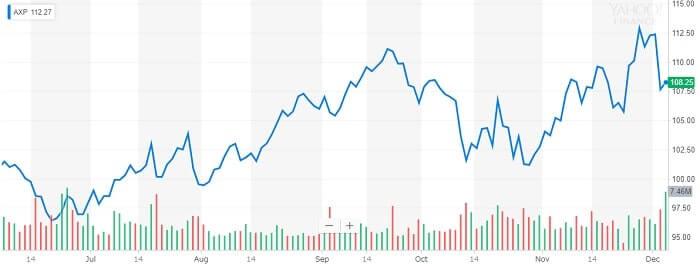 アメリカン・エキスプレス 株価チャート