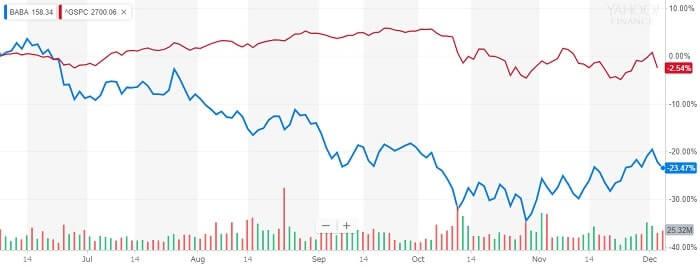 アリババ 株価チャート