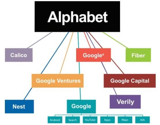 アルファベット 傘下の企業