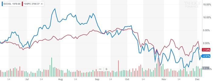 アルファベット 株価チャート