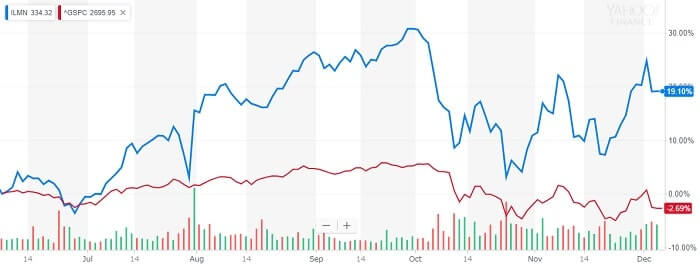 イルミナ 株価チャート
