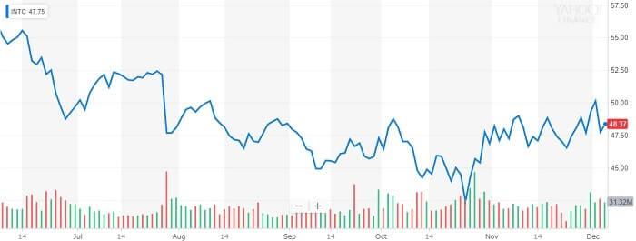 インテル 株価チャート