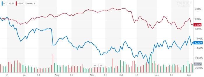 インテル 株価比較チャート