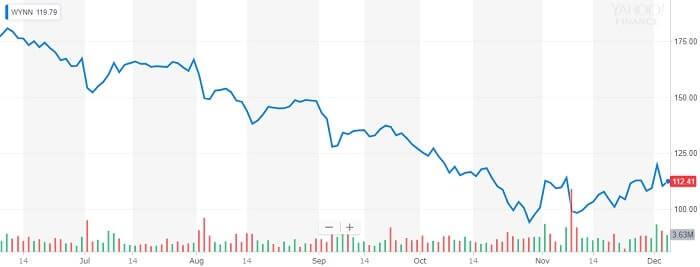 ウィン・リゾーツ 株価