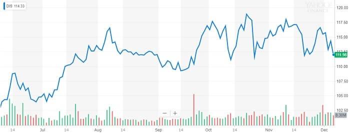 ディズニー 株価チャート