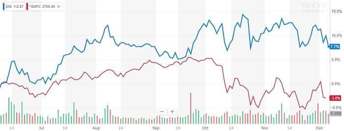 ディズニー 株価 比較チャート