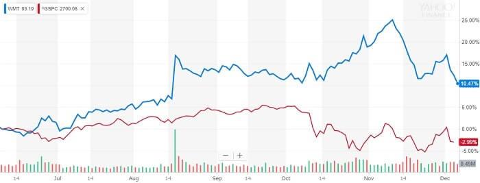 ウォルマート 株価比較チャート