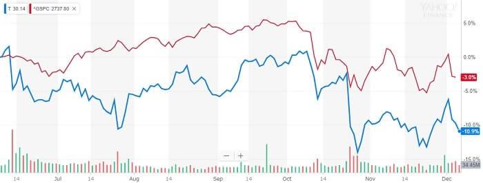 AT&T 株価比較チャート