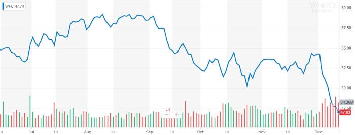 ウェルズ・ファーゴ 株価チャート