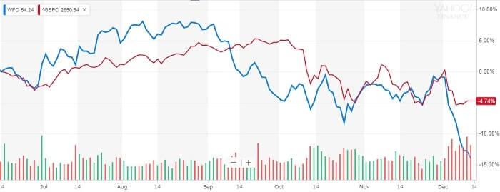 ウェルズ・ファーゴ 株価 比較チャート