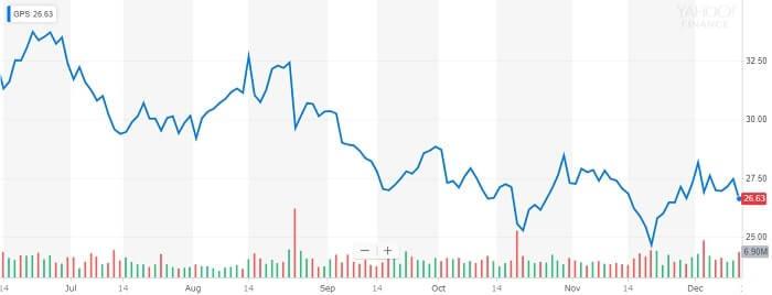 ギャップ 株価チャート