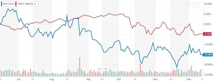 ギャップ 株価 比較チャート