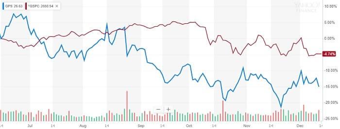 シェイクシャック 株価比較チャート