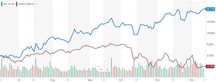 ジョンソン・エンド・ジョンソン 株価比較チャート
