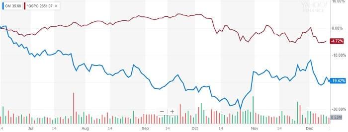 GM 株価比較チャート
