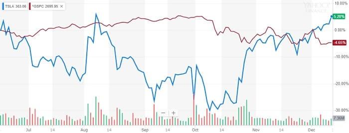 テスラ 株価比較チャート