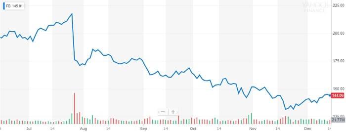 フェイスブック 株価チャート