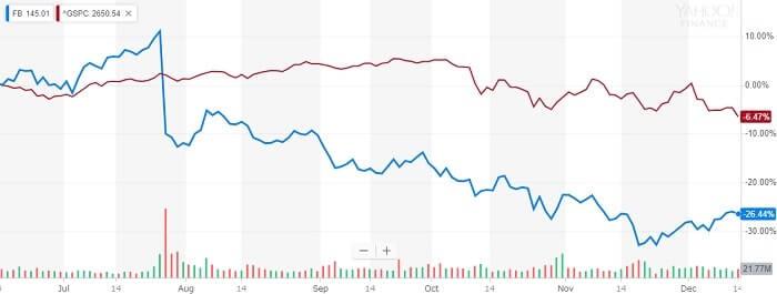 フェイスブック 株価比較チャート