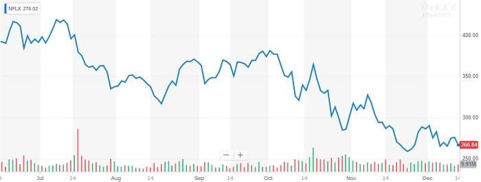 ネットフリックス 株価チャート