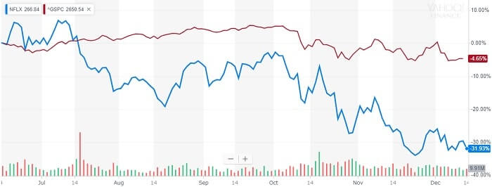 ネットフリックス 株価比較チャート