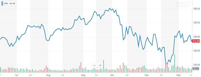 セールス・フォース 株価チャート