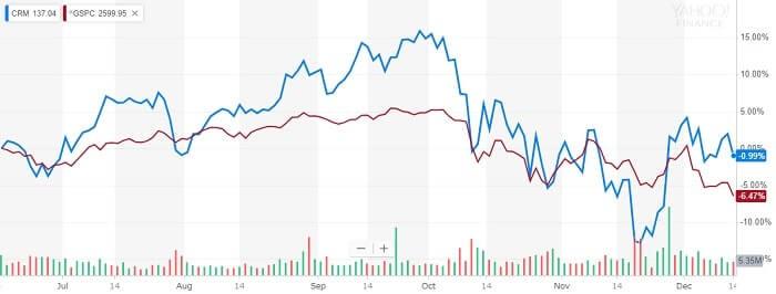 セールス・フォース 株価比較チャート