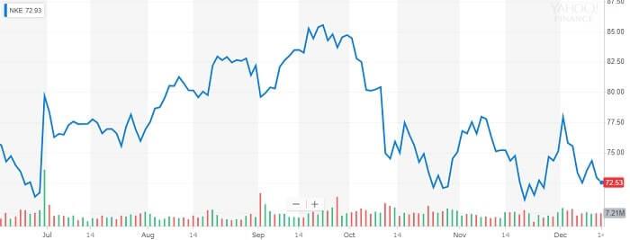 ナイキ 株価チャート