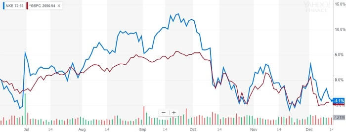 ナイキ 株価比較チャート