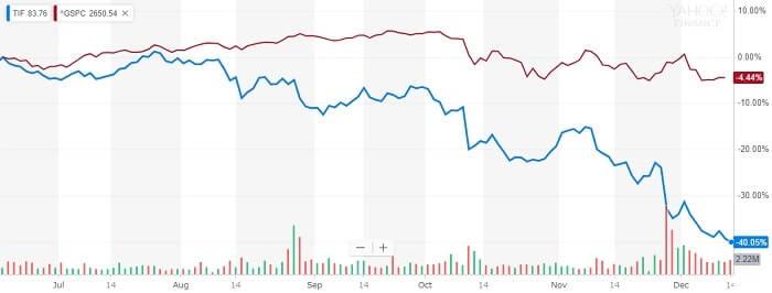 ティファニー 株価比較チャート
